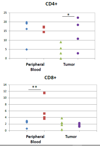 Treg Study 1 CD4 CD8 Data